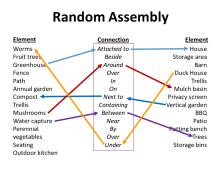 Random Assembly